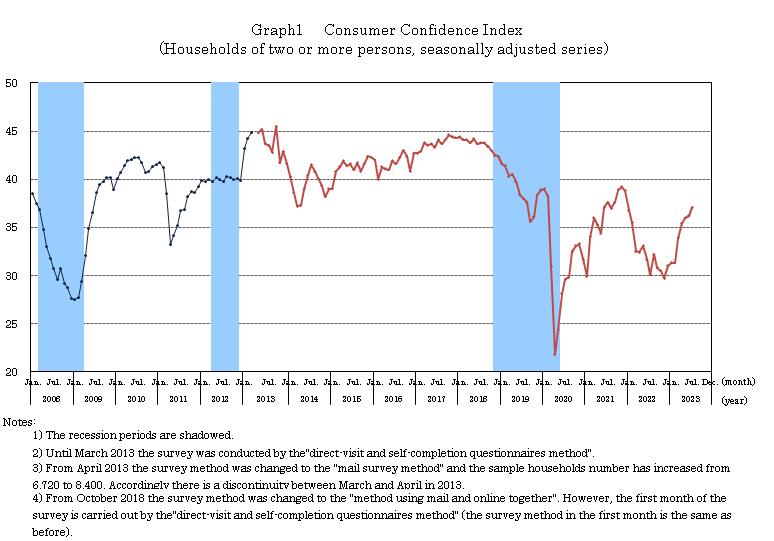 Consumer Confidence Survey:ESRI - Cabinet Office Home Page